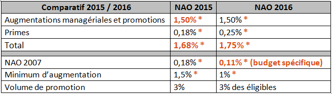 NAO-2016-comparatif