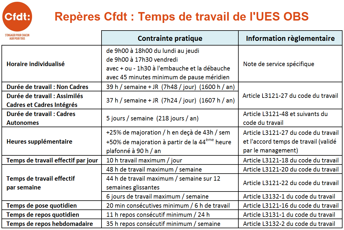 Horaire Cfdt Obs