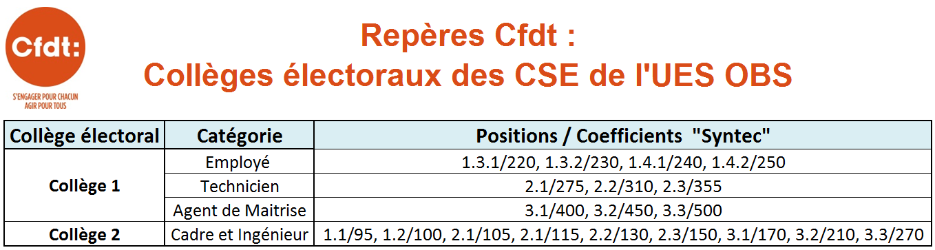 Calendrier Election Cse.Cse Cfdt Obs